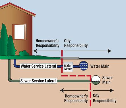 Need Water Line Replacement Or Repair In Arlington Tx